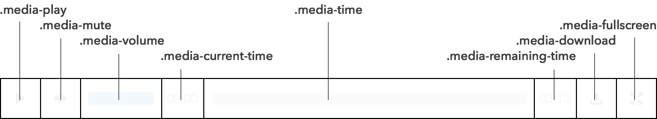 Diagram of Media Player