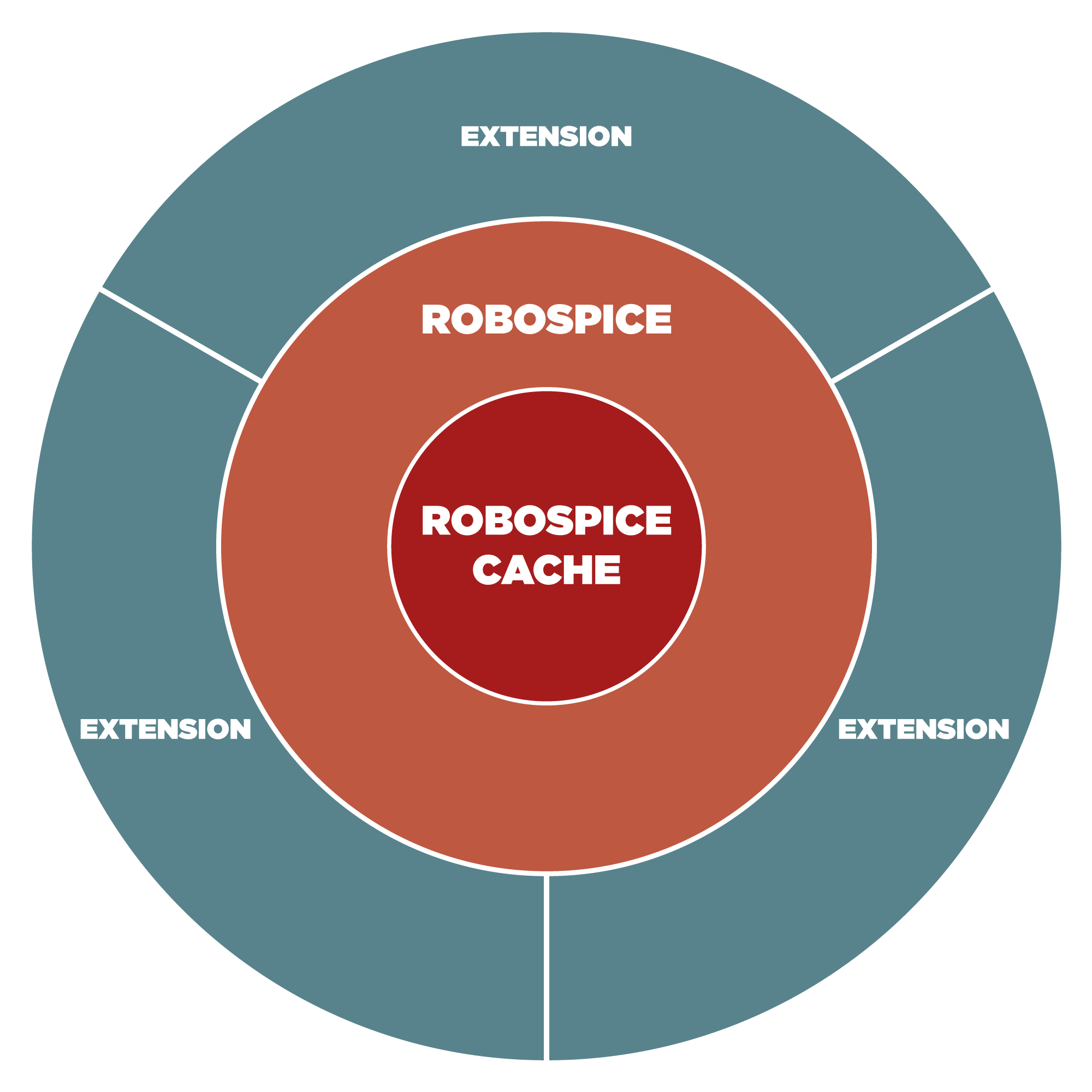 Overview of RoboSpice'sdesign