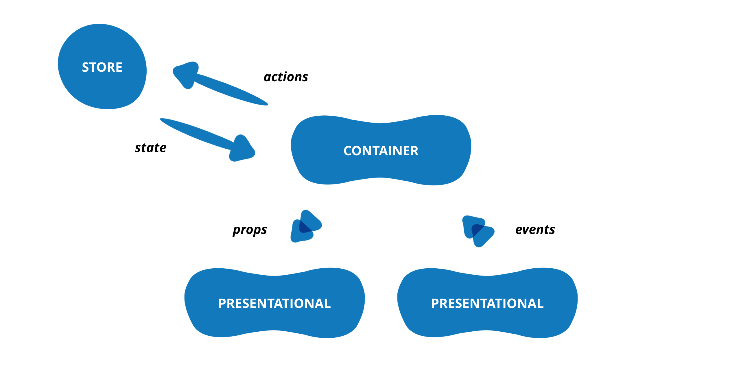 Presentational and Container components pattern