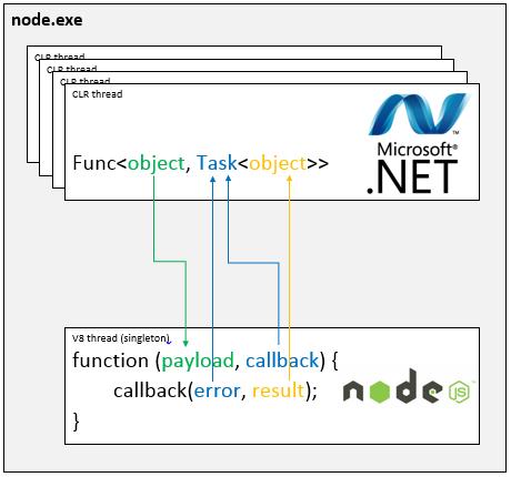 Edge.js interop model