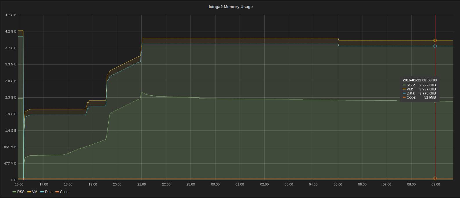 icinga2_memory_r2.4.1-123-g72c3b6d.png