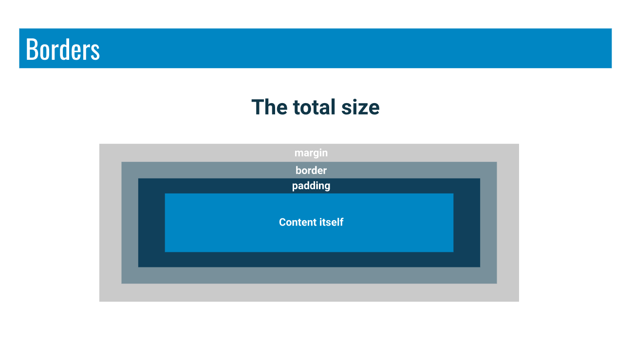 Visualisation of the CSS box model