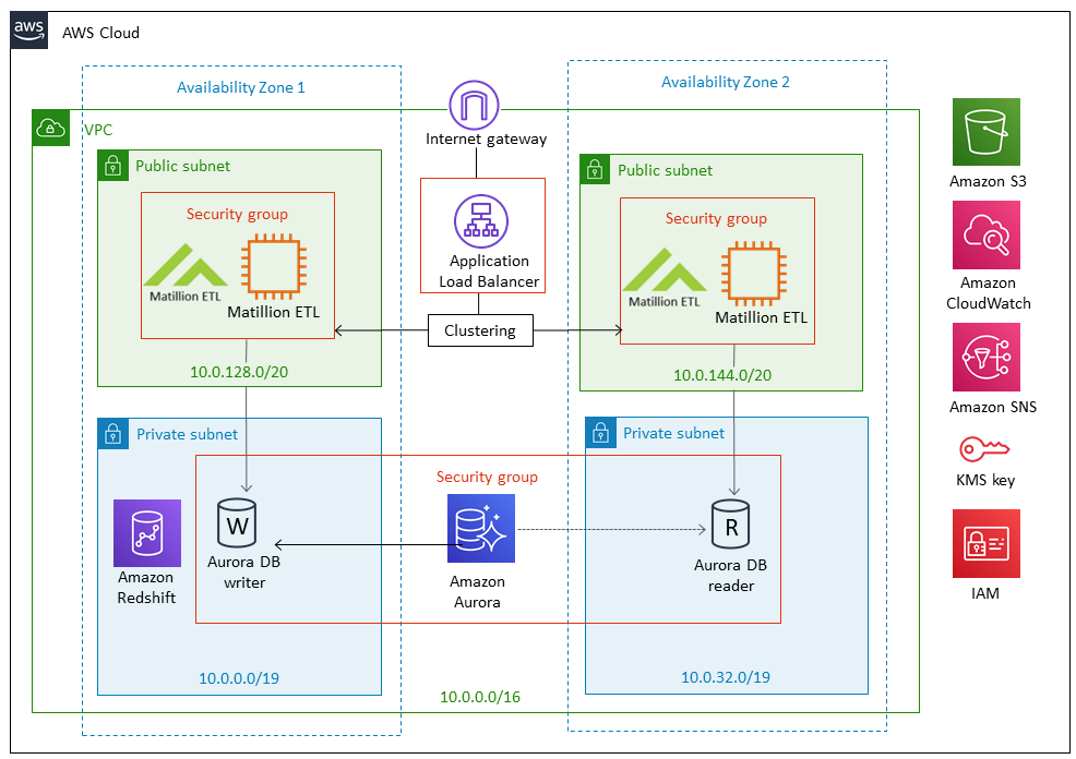 Quick Start architecture for Matillion ETL – high availability