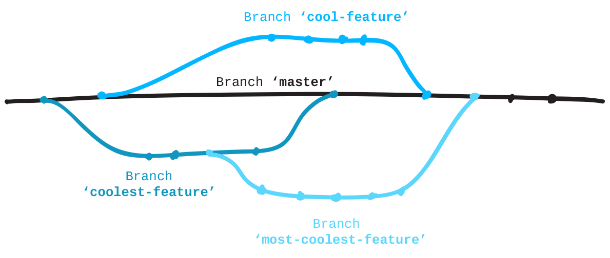 Branching in Git