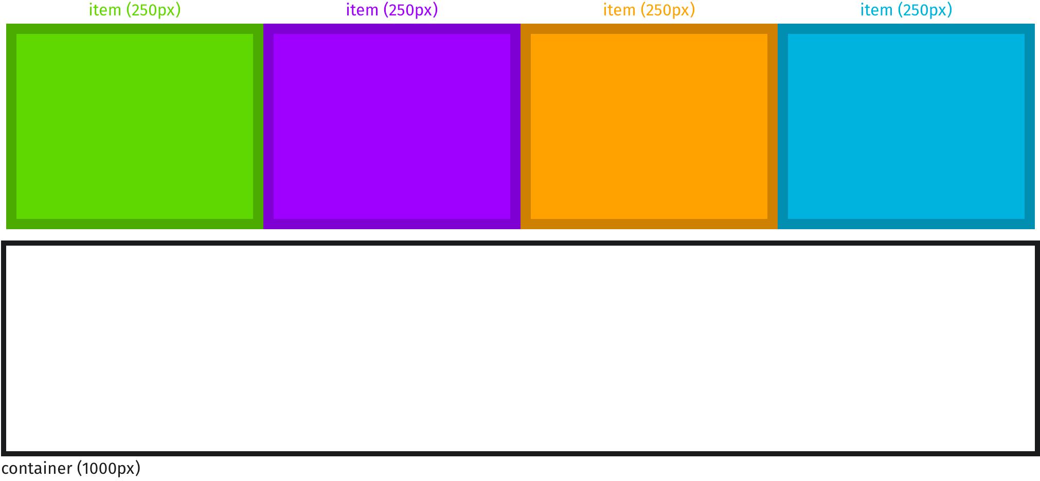 Flex элементы с flex-basis свойством