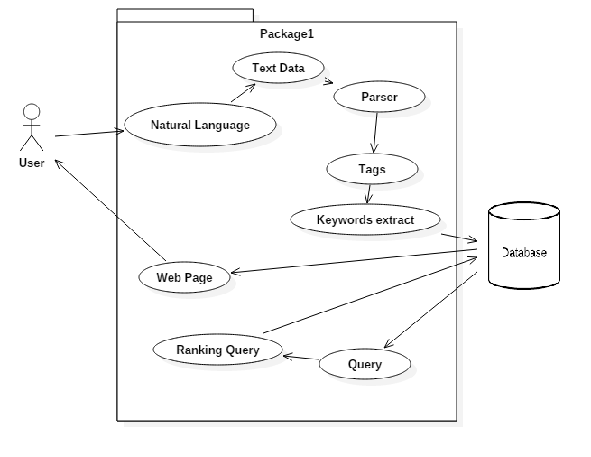 Github tmess567naturallanguagedatabase an engine that provides fig3 2 use case diagram ccuart Images