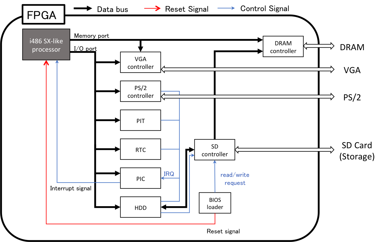GitHub - archlabo/Frix: IBM PC Compatible SoC for a