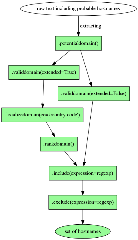 An overview of the DomainClassifier methods