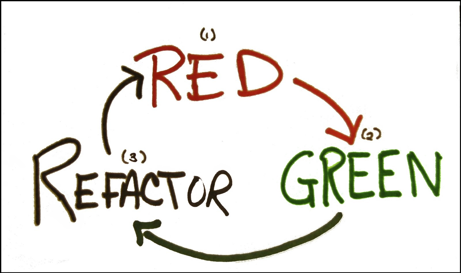 TDD Cycle: Red, Green, Refactor