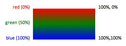 LinearGradient