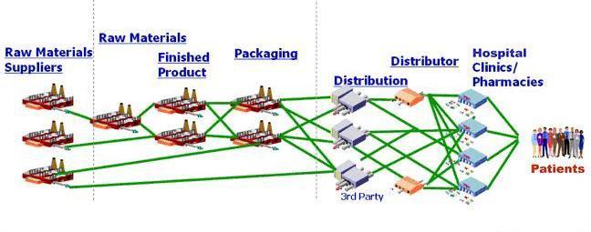 http://www.rmtminc.com/wp-content/uploads/2015/07/pharm_supply_chain-3.jpg