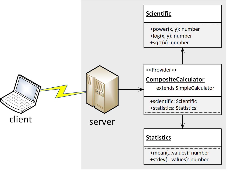 Diagram of Composite Calculator