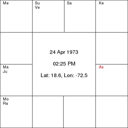 Sachin Tendulkar's horoscope