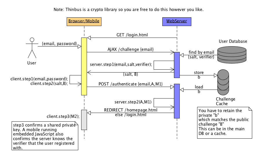 Thinbus SRP Login Diagram