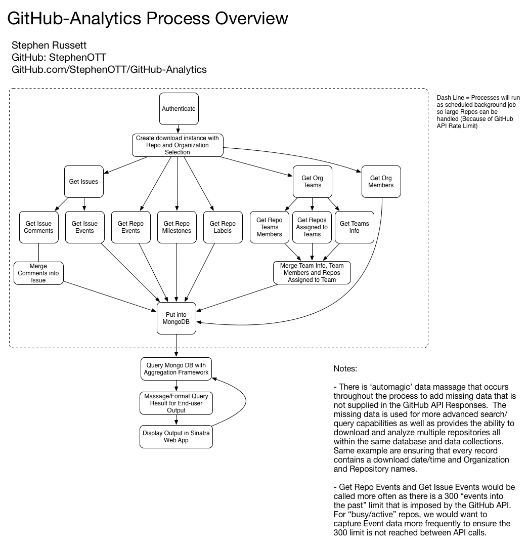 github-analytics process overview