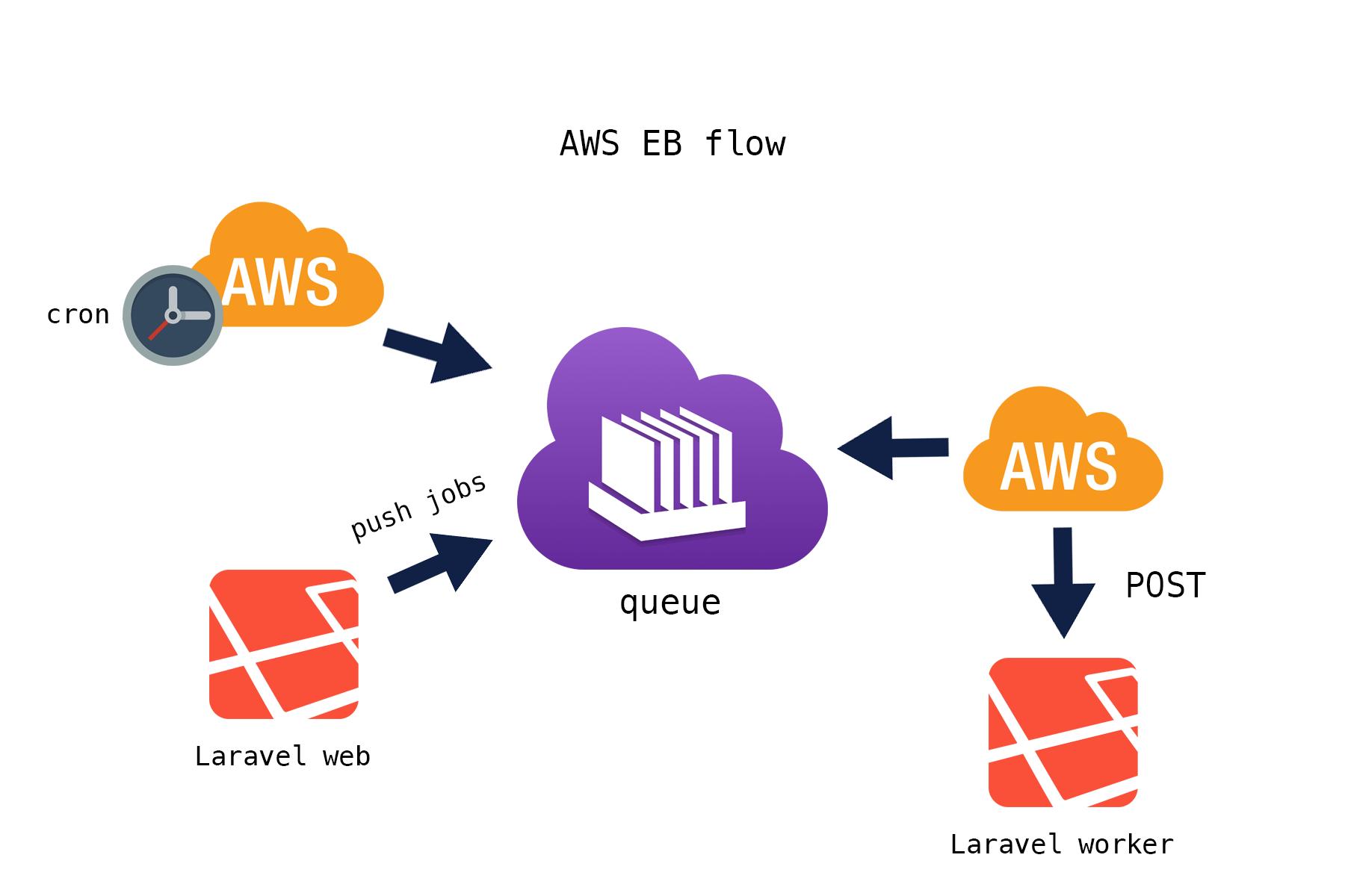 AWS Elastic Beanstalk flow