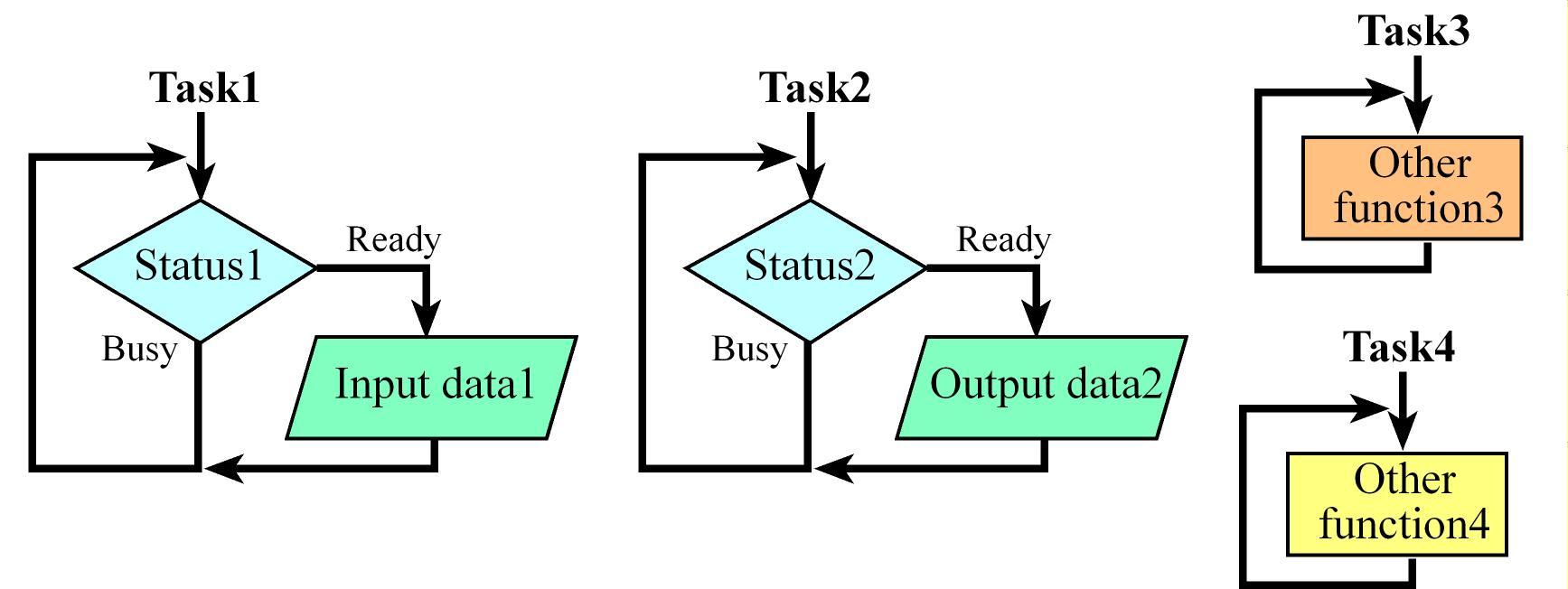 fht4 task 2