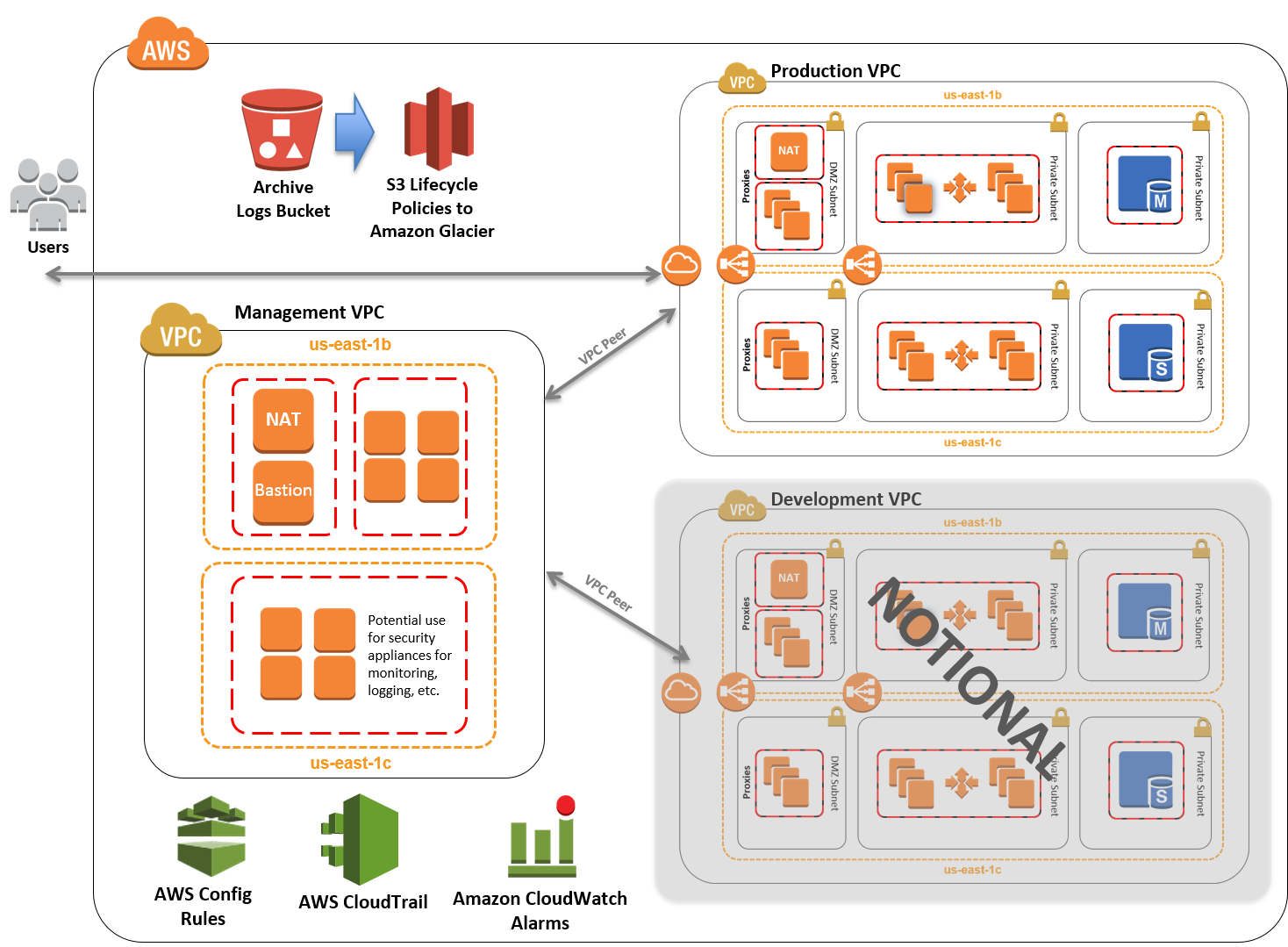 Quick Start architecture for CJIS Security Policy