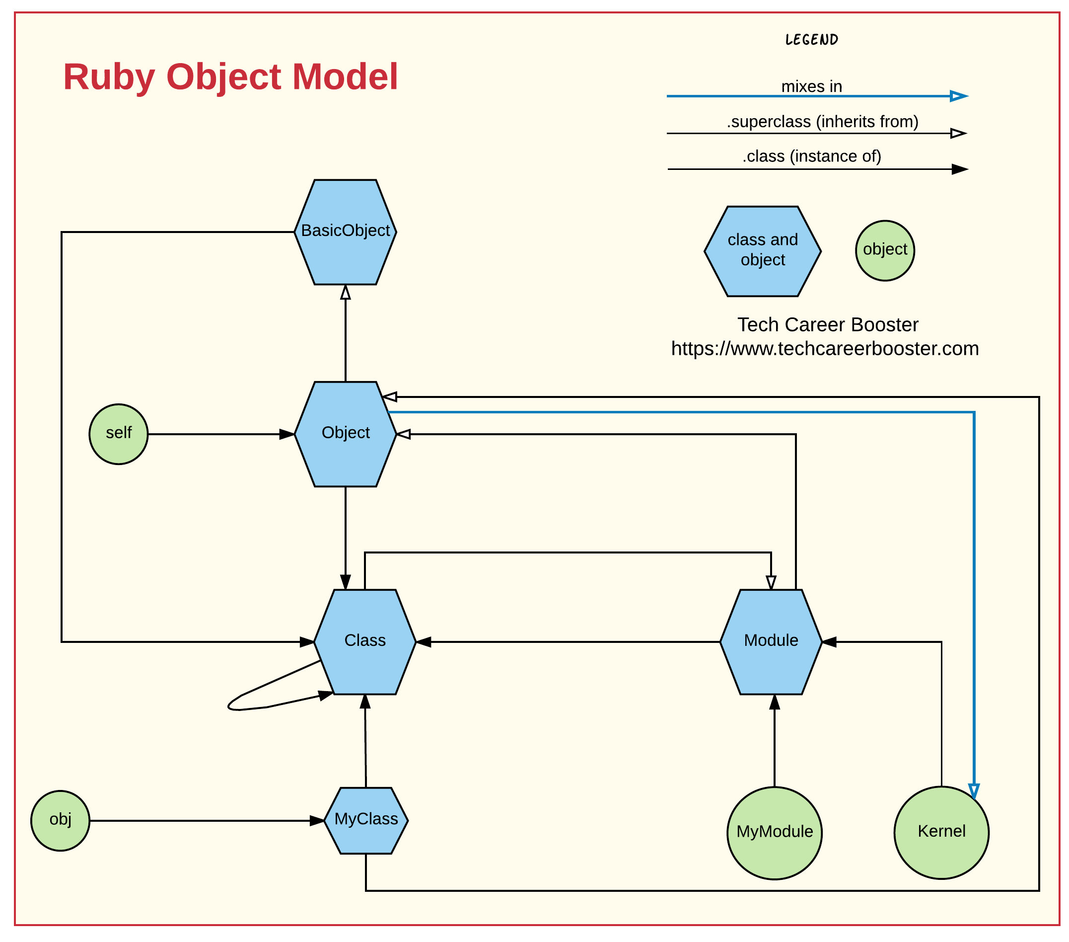 Ruby object model cheat sheet tech career booster ruby object model cheat sheet pooptronica Image collections
