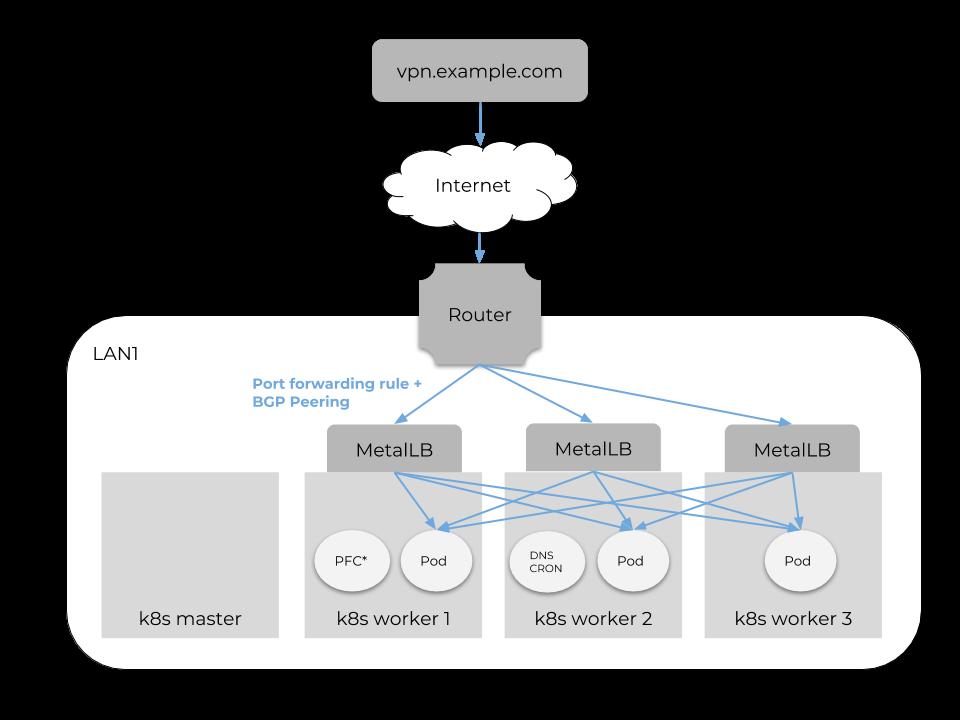 Network Forwarding Diagram
