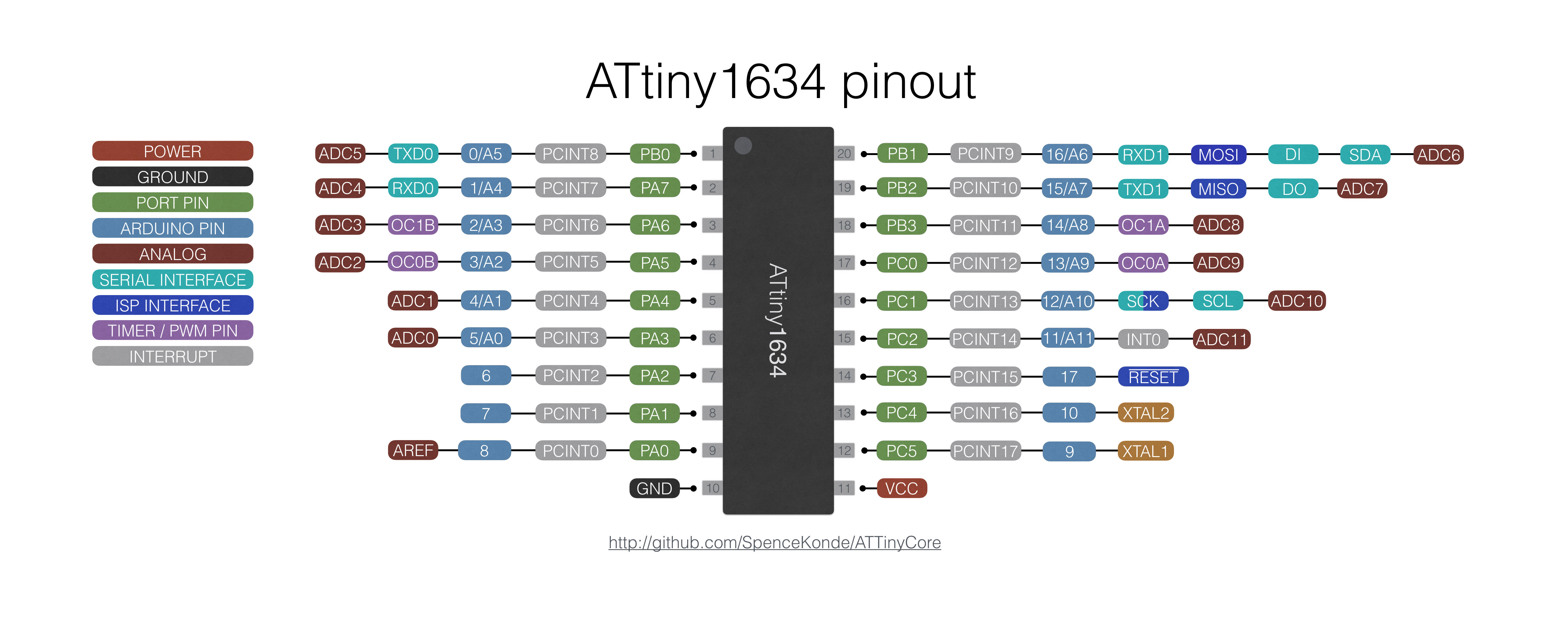 1634 pin mapping