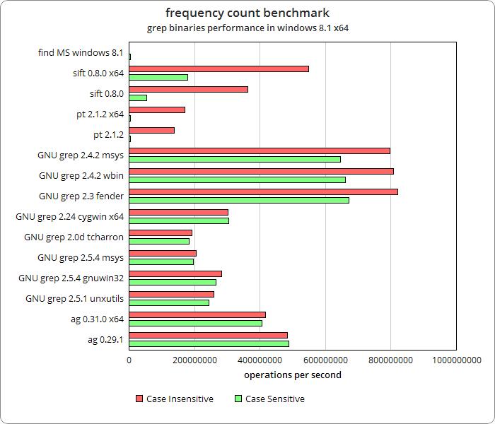 GitHub - monolithpl/frequency-count-benchmark: Benchmarking