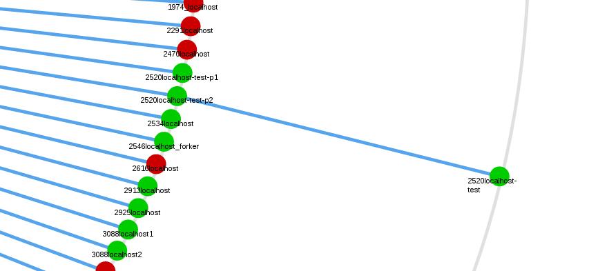 icinga_web_1.8_statusmap_multiple_parents.png