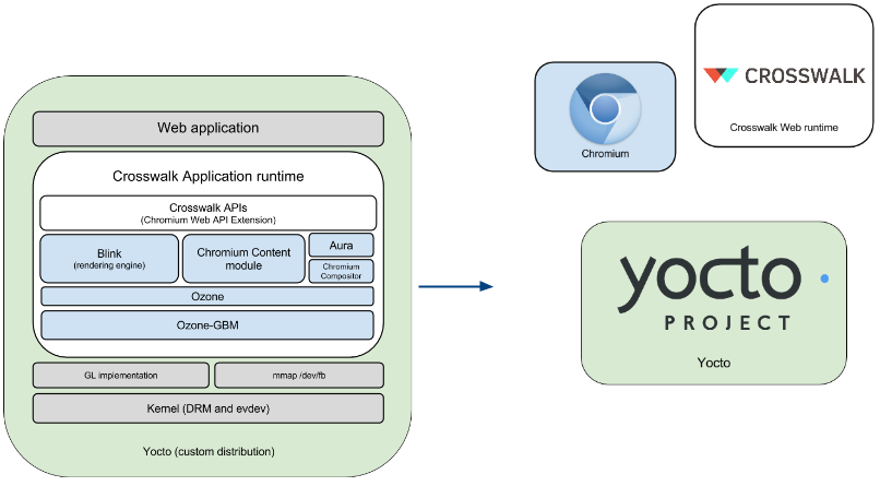 build chromium on yocto · ds-hwang/wiki Wiki · GitHub
