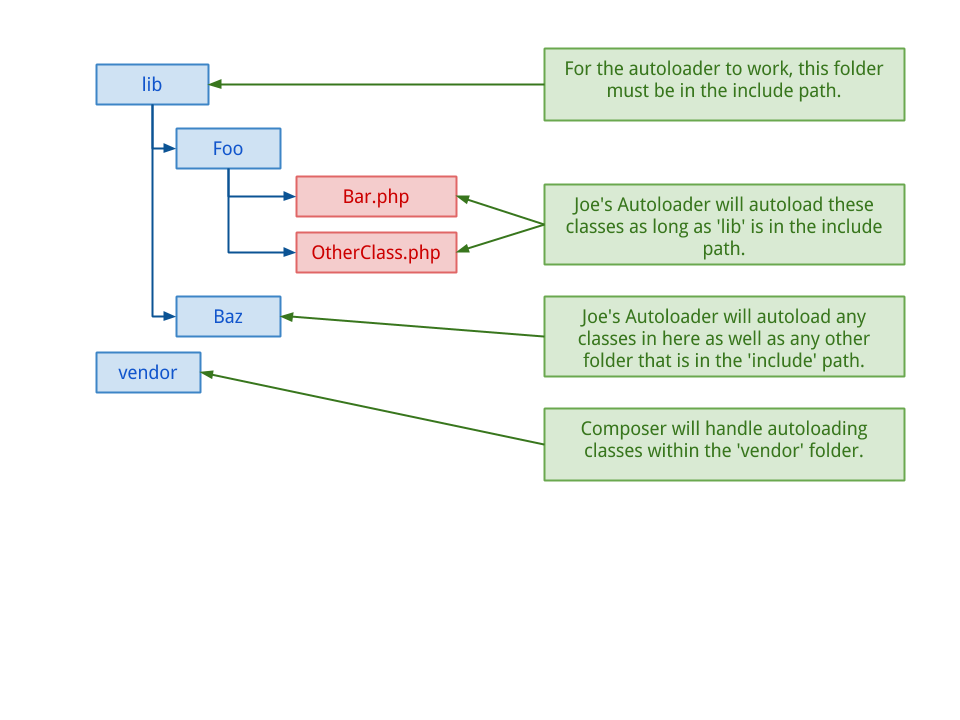 Joe's Autoloader Example