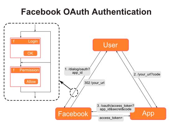 Facebook OAuth