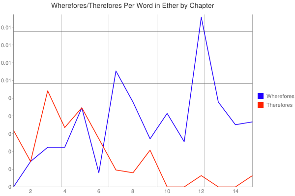 Wherefore/Therefores in Ether