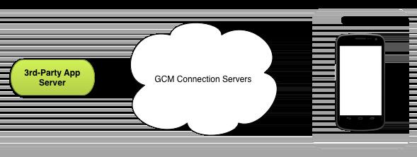 GCM Architecture