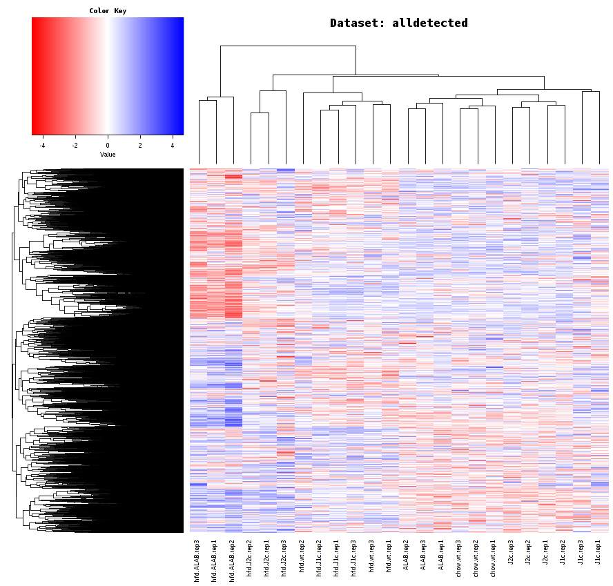 Figure 31. All detected genes heatmap using case study data.