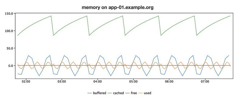 Something I prepared earlier - Visage 3.0 graph.