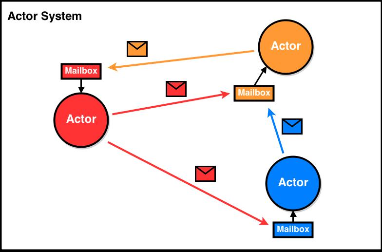 ActorModel