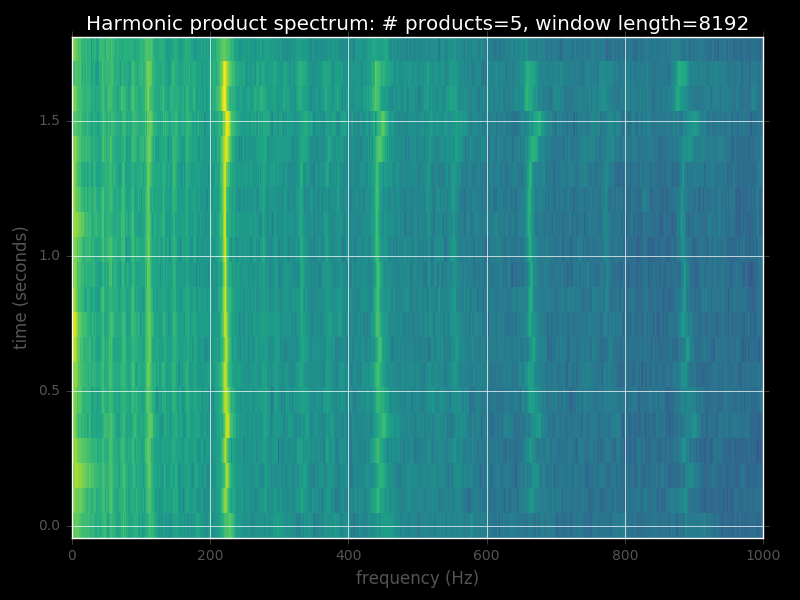 Pitch (fundamental frequency) detection using (1) harmonic product