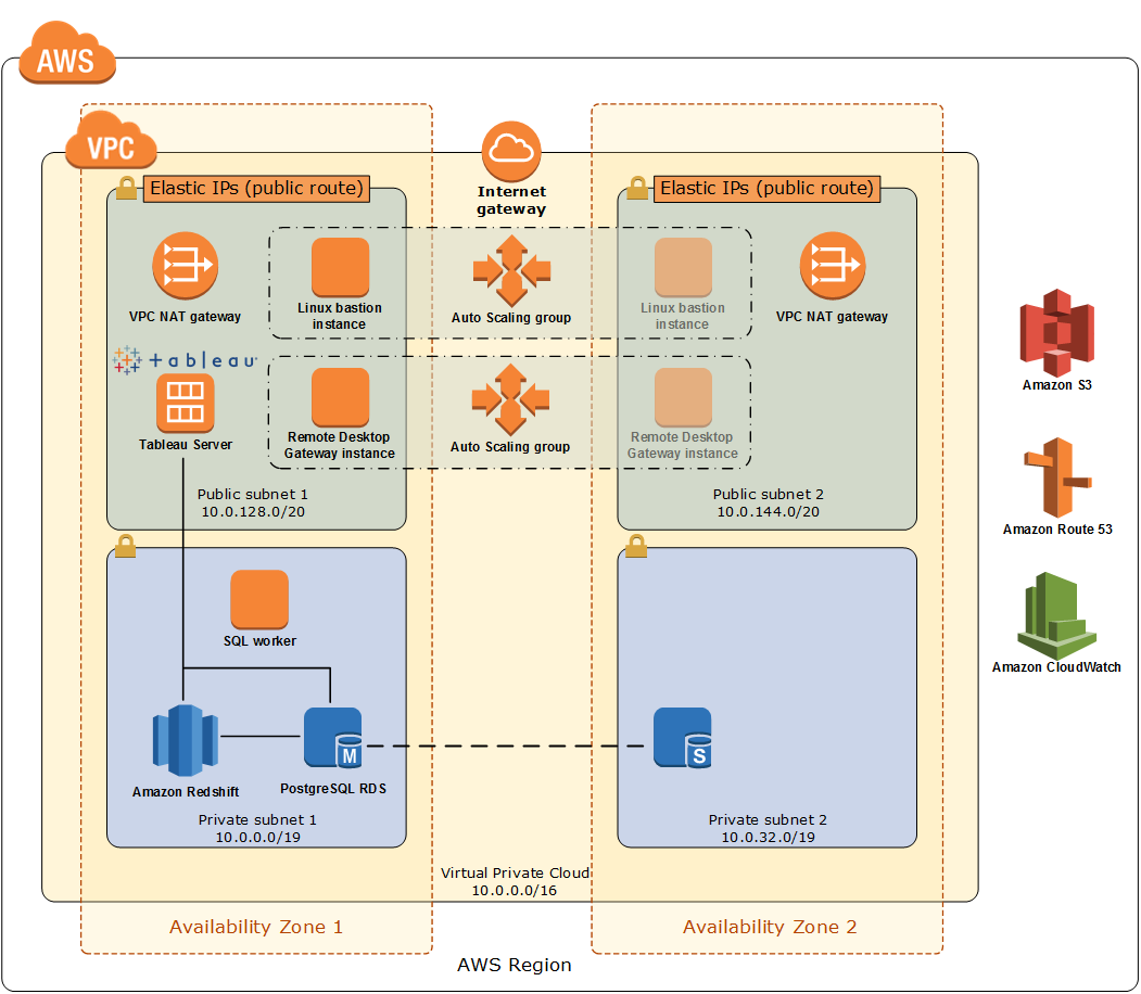 Quick Start architecture for data warehouse modernization on AWS