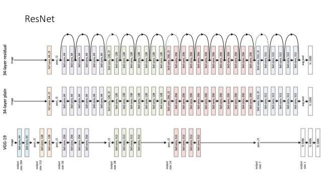 Resnet Tensorflow