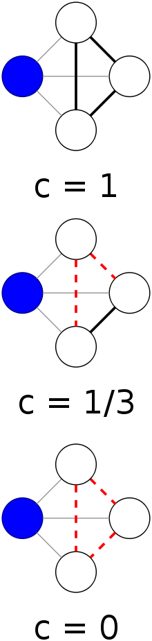 Local clustering coefficient of the blue node in different graphs