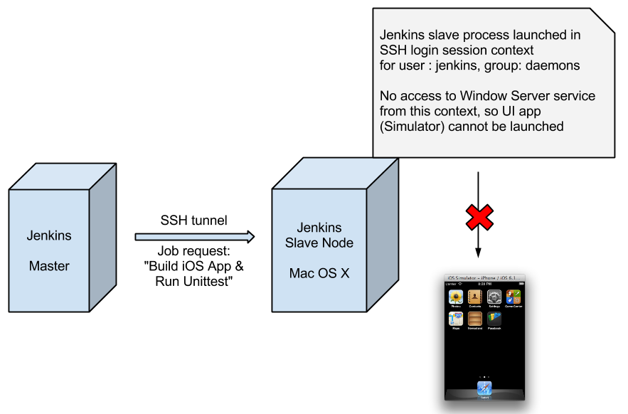 Running iOS Unittest on Simulator app with Jenkins · sredko/SW