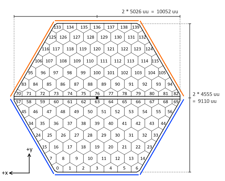 Layout of Core707