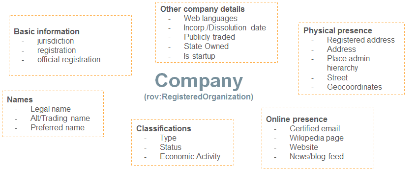 Figure 2: Company data attributes that are covered by the model