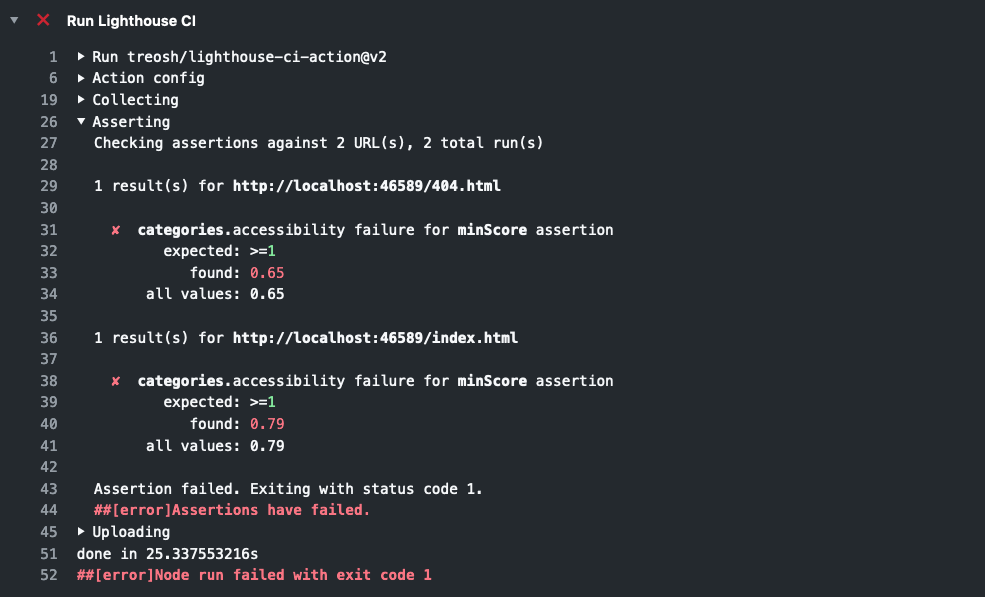 Lighthouse CI assertion errors