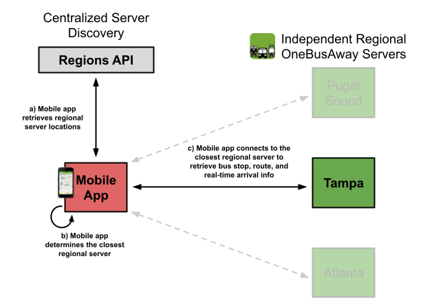 OBA Multiregion Architecture