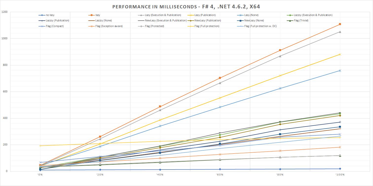 Performance in Milliseconds - F# 4, .NET 4.6.2, x64