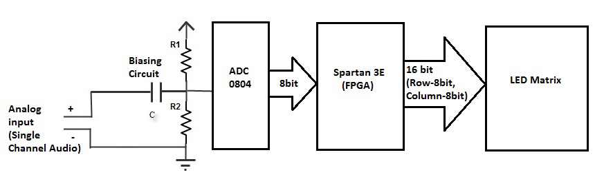 GitHub - shamim-hussain/fpga_fft_spectrum_analyzer: This
