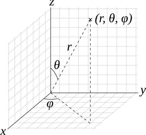 Structured spherical volume coordinate system: radial distance ((r)), inclination angle ((\theta)), and azimuthal angle ((\phi)).