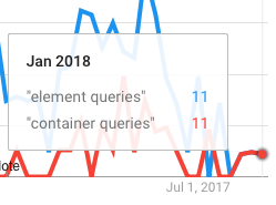 Google Trends tied 11 to 11