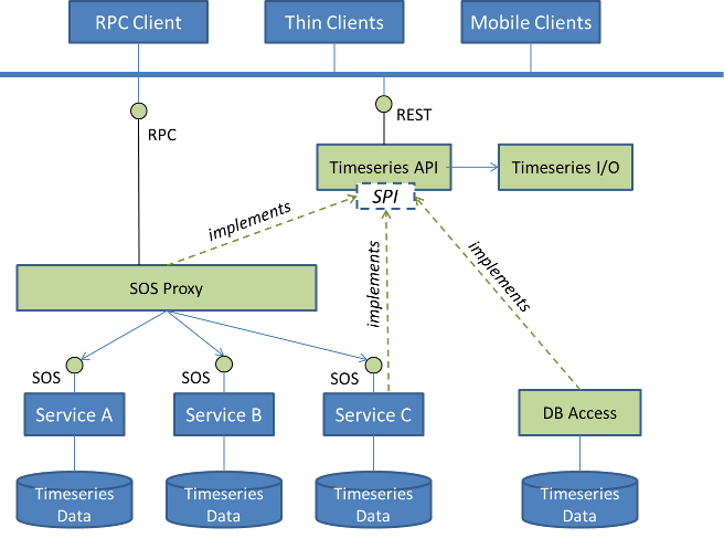 series-rest-api architecture overview