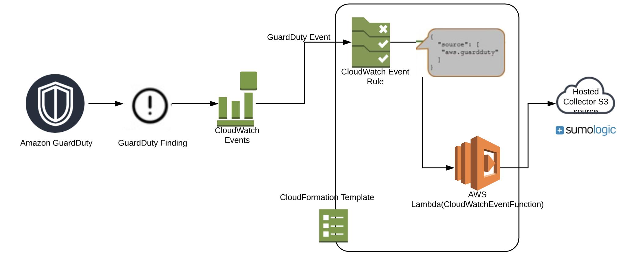 sumologic-aws-lambda/cloudwatchevents/guardduty at master